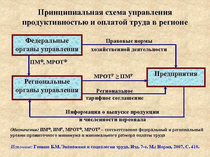 Принципиальная схема управления продуктивностью и оплатой труда в регионе Федеральные органы управления Правовые нормы