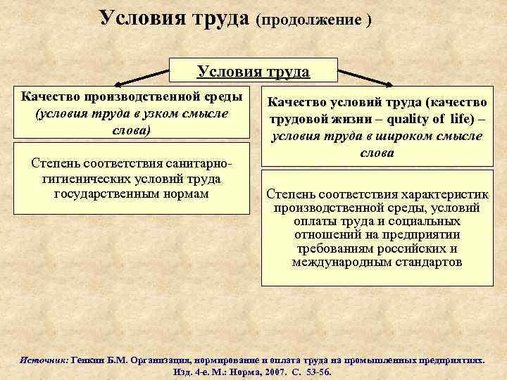 Условия труда (продолжение ) Условия труда Качество производственной среды (условия труда в узком смысле