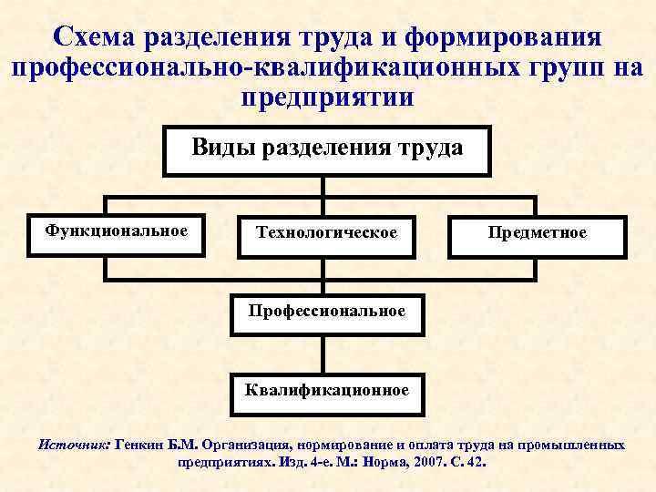 Схема разделения труда и формирования профессионально-квалификационных групп на предприятии Виды разделения труда Функциональное Технологическое