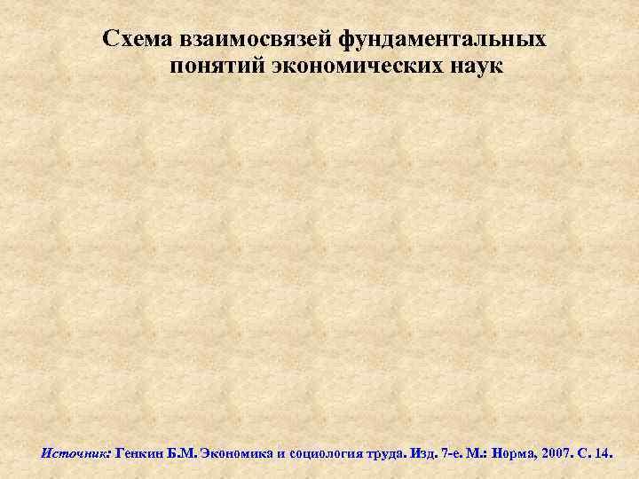 Схема взаимосвязей фундаментальных понятий экономических наук Источник: Генкин Б. М. Экономика и социология труда.