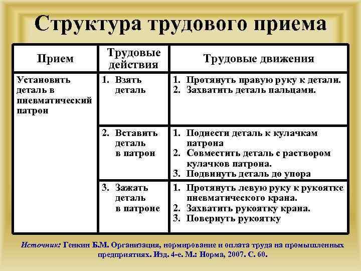 Структура трудового приема Прием Трудовые действия Установить 1. Взять деталь в деталь пневматический патрон