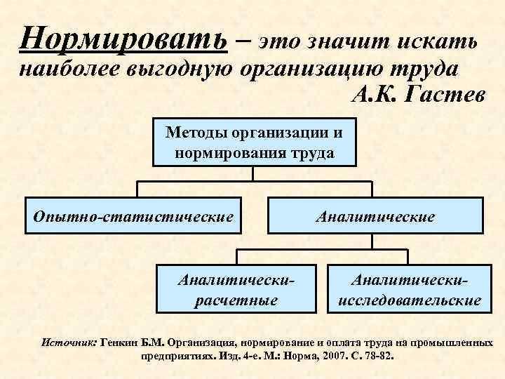Нормировать – это значит искать наиболее выгодную организацию труда А. К. Гастев Методы организации