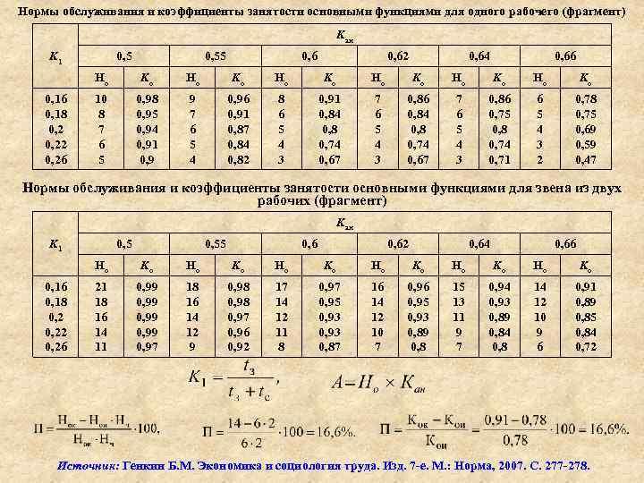 Нормы обслуживания и коэффициенты занятости основными функциями для одного рабочего (фрагмент) Kан K 1