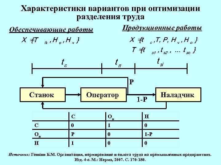 Характеристики вариантов при оптимизации разделения труда Продукционные работы Обеспечивающие работы Р Станок Оператор 1
