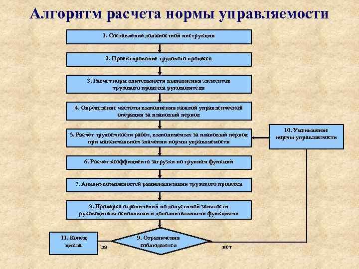 Алгоритм расчета нормы управляемости 1. Составление должностной инструкции 2. Проектирование трудового процесса 3. Расчет