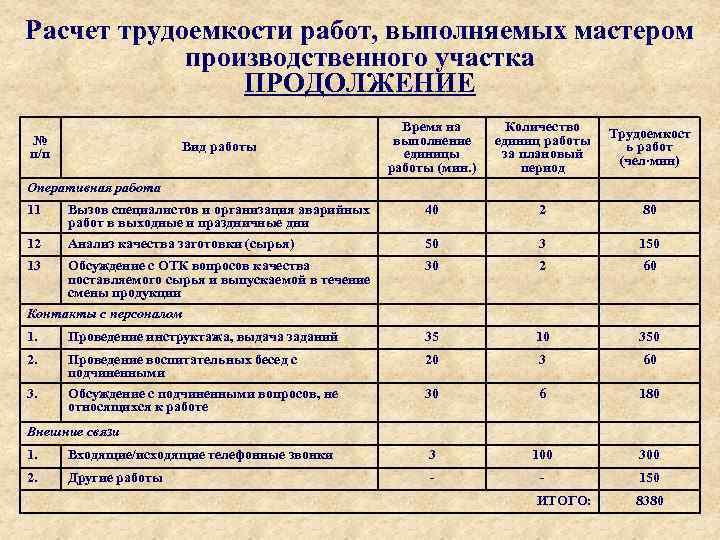 Расчет трудоемкости работ, выполняемых мастером производственного участка ПРОДОЛЖЕНИЕ Время на выполнение единицы работы (мин.