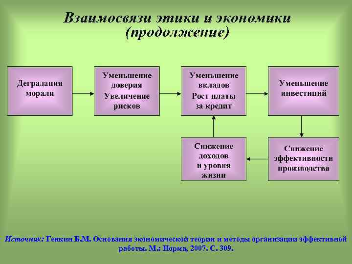 Взаимосвязи этики и экономики (продолжение) Источник: Генкин Б. М. Основания экономической теории и методы
