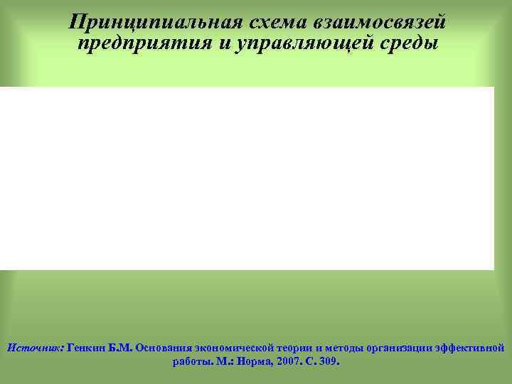 Принципиальная схема взаимосвязей предприятия и управляющей среды Источник: Генкин Б. М. Основания экономической теории