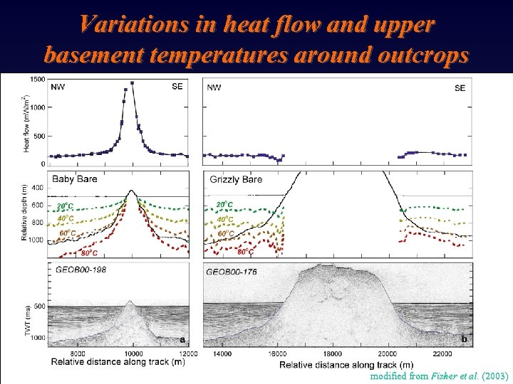 Variations in heat flow and upper basement temperatures around outcrops modified from Fisher et