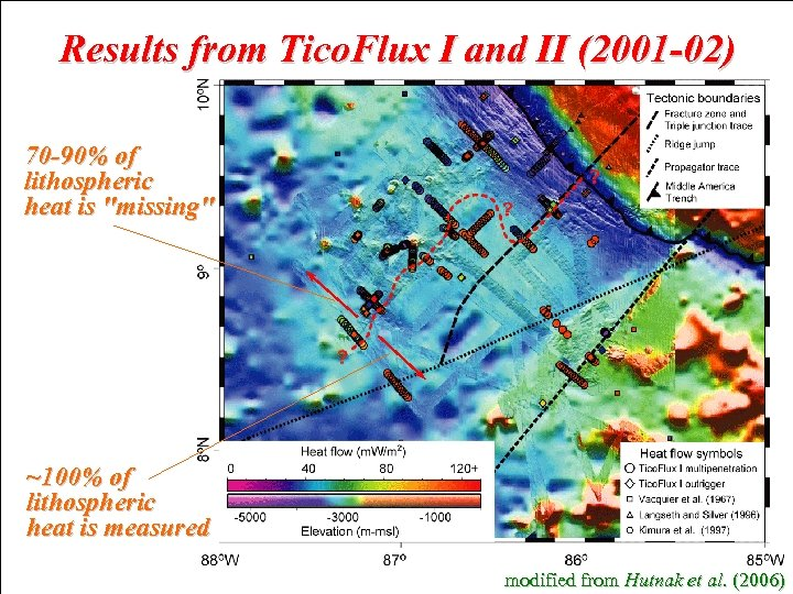 Results from Tico. Flux I and II (2001 -02) 70 -90% of lithospheric heat