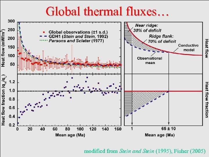 Global thermal fluxes… modified from Stein and Stein (1995), Fisher (2005)