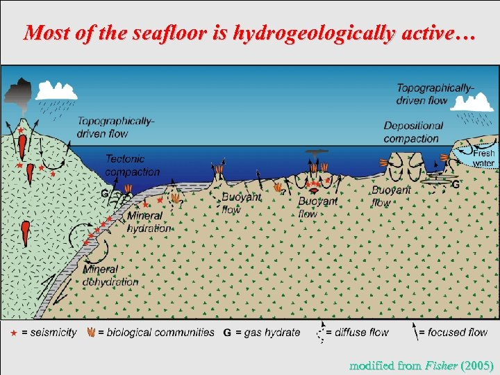 Most of the seafloor is hydrogeologically active… modified from Fisher (2005)