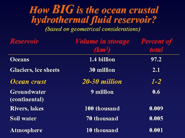 How BIG is the ocean crustal hydrothermal fluid reservoir? (based on geometrical considerations) Reservoir