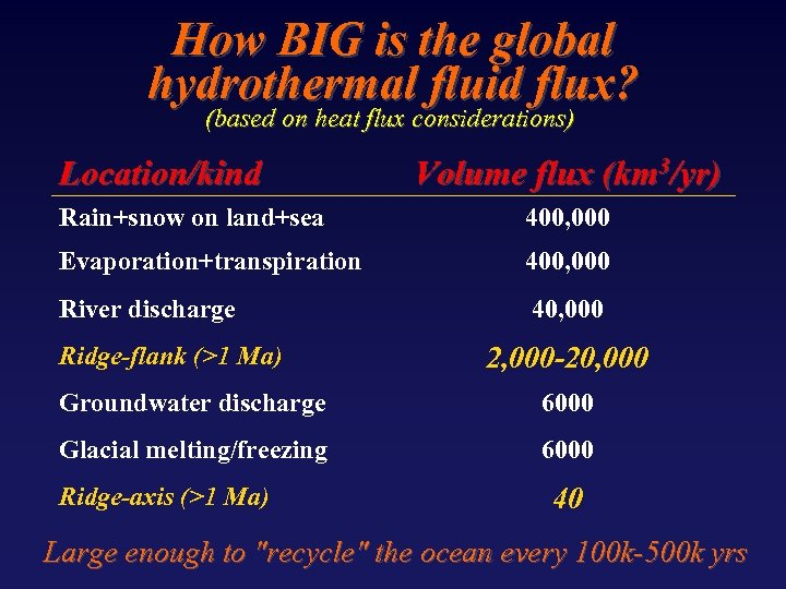 How BIG is the global hydrothermal fluid flux? (based on heat flux considerations) Location/kind
