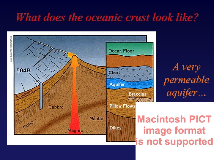 What does the oceanic crust look like? A very permeable aquifer…