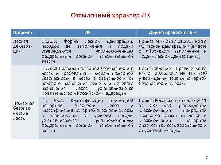 Отсылочный характер ЛК Предмет ЛК Другие правовые акты Лесная декларация Ст. 26. 3. Форма
