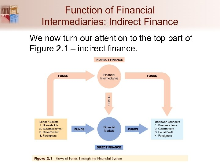 Function of Financial Intermediaries: Indirect Finance We now turn our attention to the top