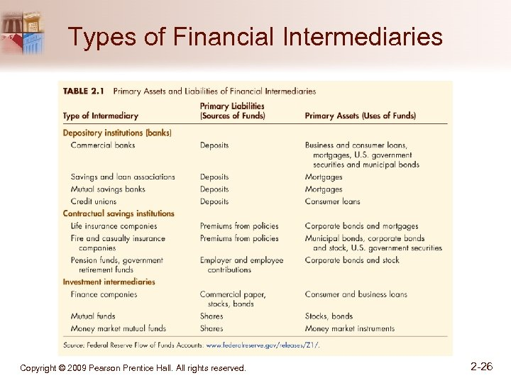 Types of Financial Intermediaries Copyright © 2009 Pearson Prentice Hall. All rights reserved. 2