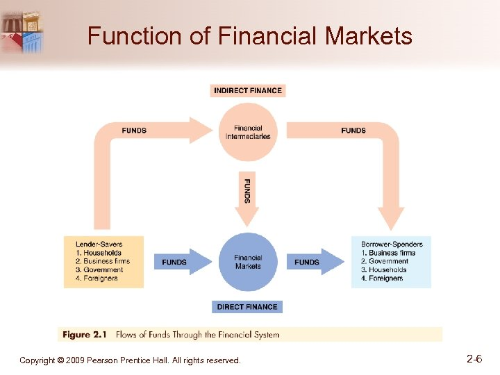 Function of Financial Markets Copyright © 2009 Pearson Prentice Hall. All rights reserved. 2