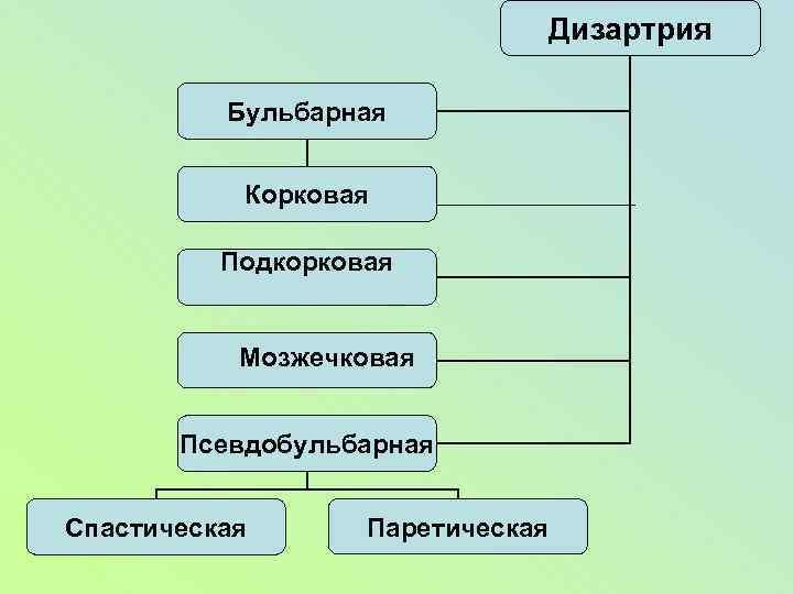 Дизартрия Бульбарная Корковая Подкорковая Мозжечковая Псевдобульбарная Спастическая Паретическая