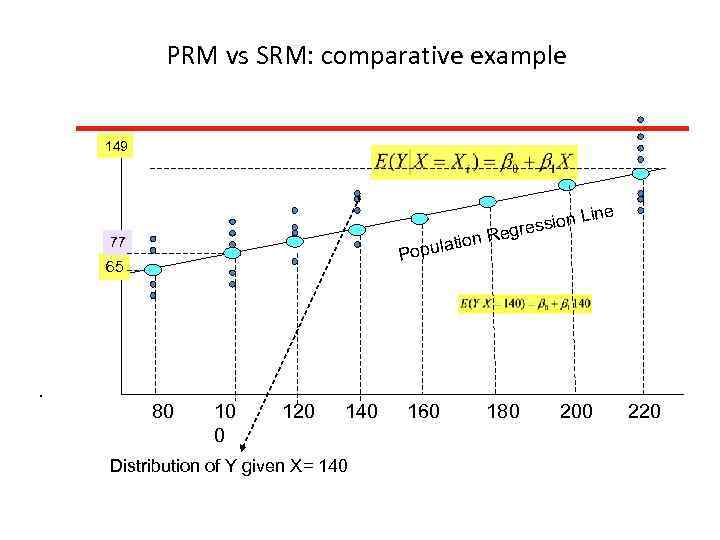 PRM vs SRM: comparative example 149 ine sion L gres on Re pulati 77