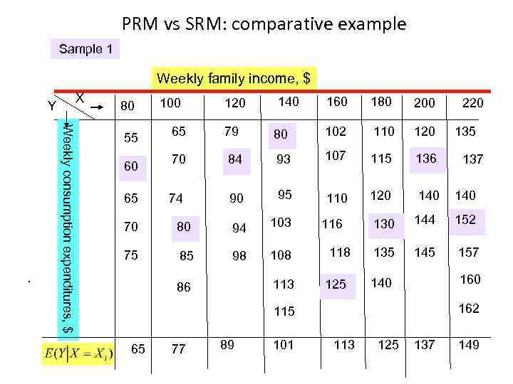PRM vs SRM: comparative example Sample 1 Weekly family income, $ X Y Weeklу