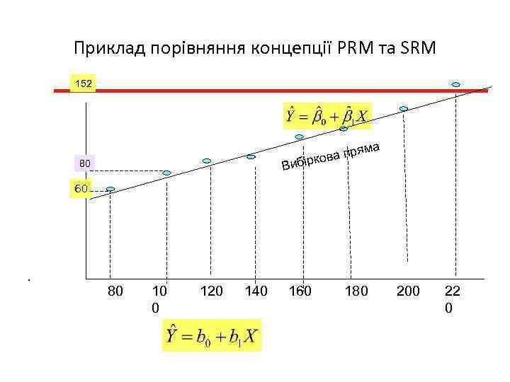 Приклад порівняння концепції PRM та SRM 152 яма пр іркова Виб 80 60 .