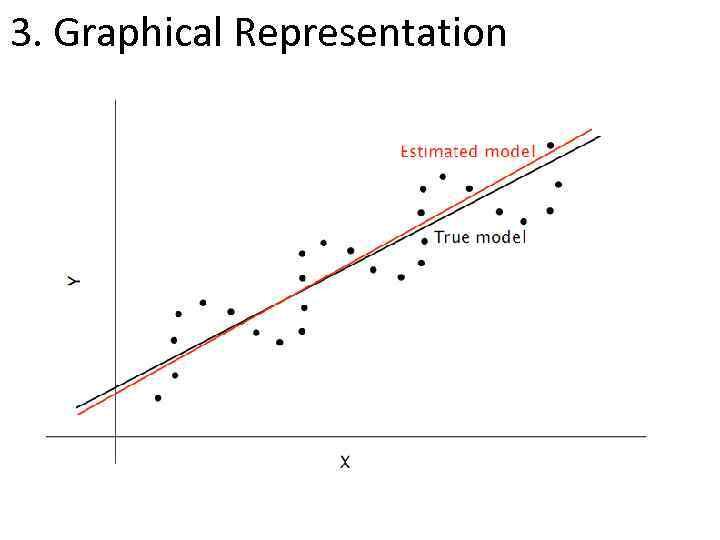 3. Graphical Representation