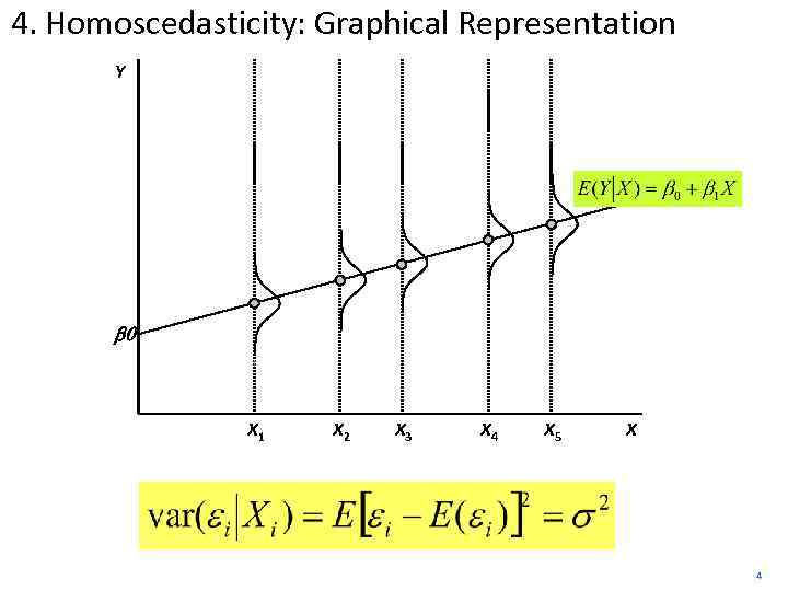 4. Homoscedasticity: Graphical Representation Y b 0 X 1 X 2 X 3 X