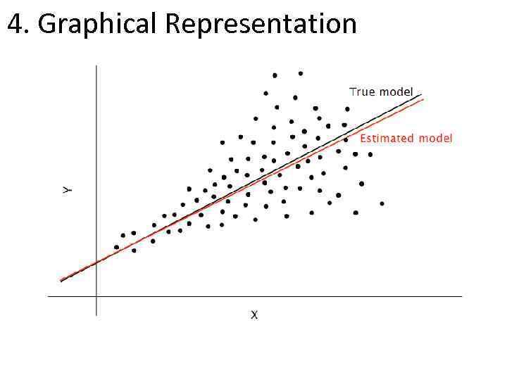 4. Graphical Representation