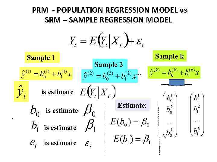 PRM - POPULATION REGRESSION MODEL vs SRM – SAMPLE REGRESSION MODEL Sample 1 Sample