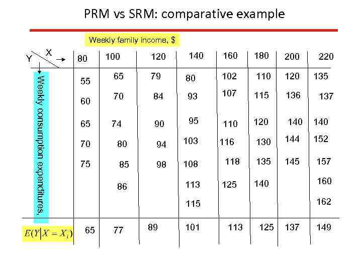 PRM vs SRM: comparative example Weekly family income, $ X Y 80 Weekly consumption