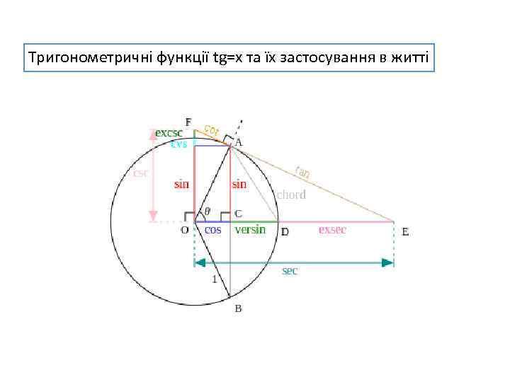 Тригонометричні функції tg=x та їх застосування в житті