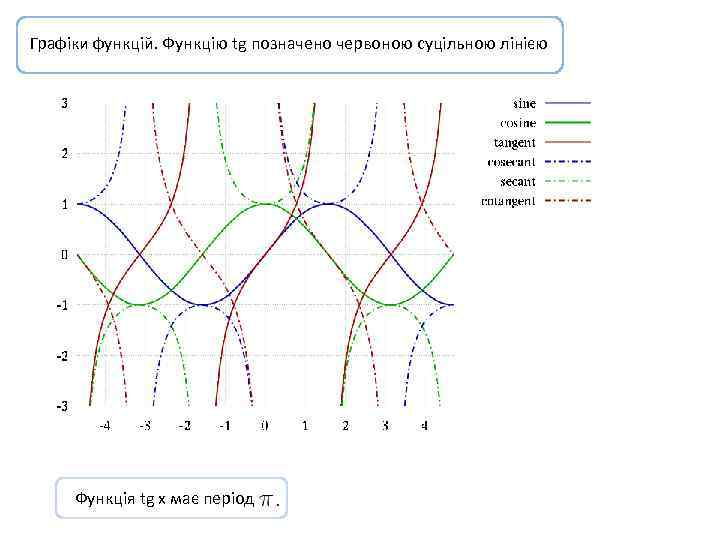 Графіки функцій. Функцію tg позначено червоною суцільною лінією Функція tg x має період