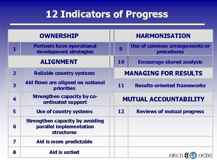 12 Indicators of Progress OWNERSHIP 1 Partners have operational development strategies ALIGNMENT 2 Aid