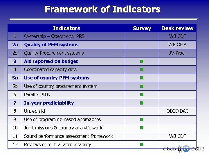 Framework of Indicators 1 Survey Desk review Ownership – Operational PRS WB CDF 2