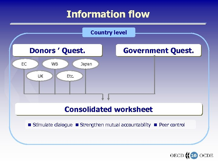 Information flow Country level Donors ' Quest. EC WB UK Government Quest. Japan Etc.