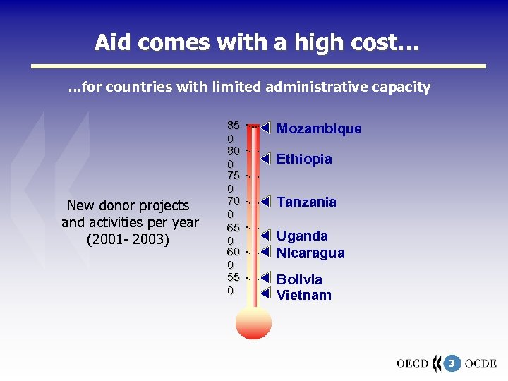 Aid comes with a high cost… …for countries with limited administrative capacity New donor
