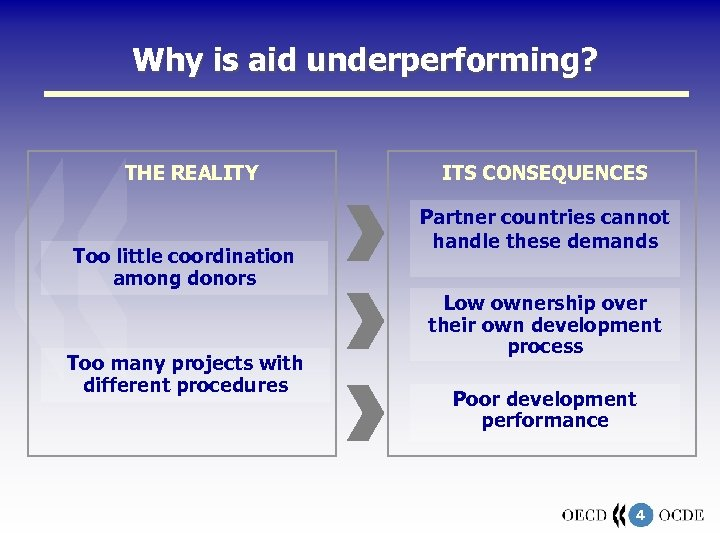 Why is aid underperforming? THE REALITY Too little coordination among donors Too many projects