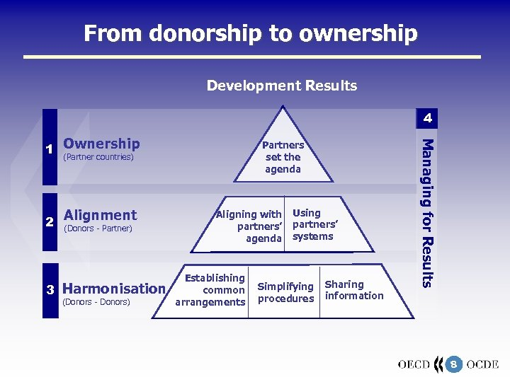 From donorship to ownership Development Results 4 2 Alignment (Donors - Partner) 3 Harmonisation