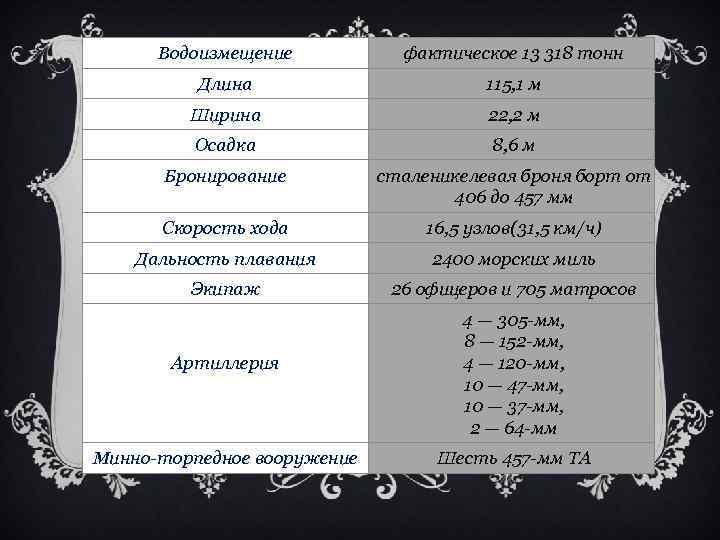 Водоизмещение фактическое 13 318 тонн Длина 115, 1 м Ширина 22, 2 м Осадка