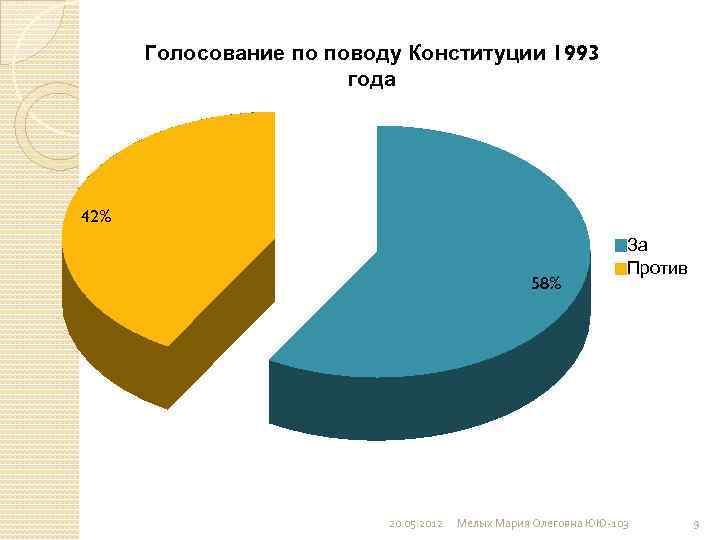 Голосование по поводу Конституции 1993 года 42% 58% 20. 05. 2012 За Против Мелых