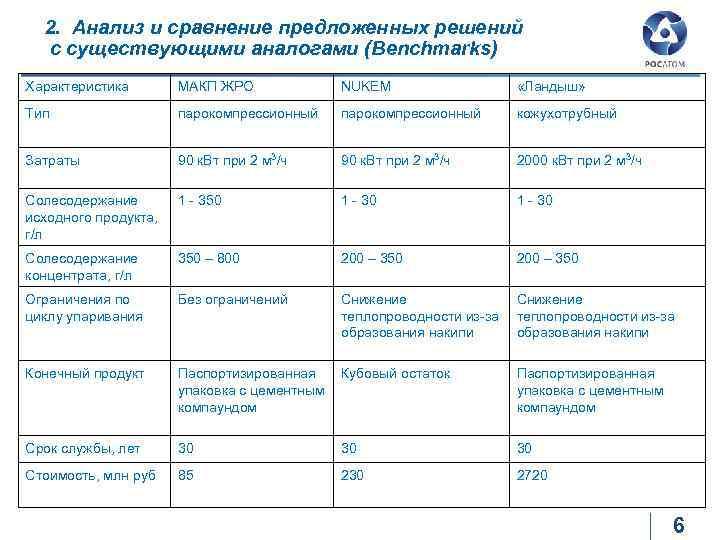 2. Анализ и сравнение предложенных решений с существующими аналогами (Benchmarks) Характеристика МАКП ЖРО NUKEM