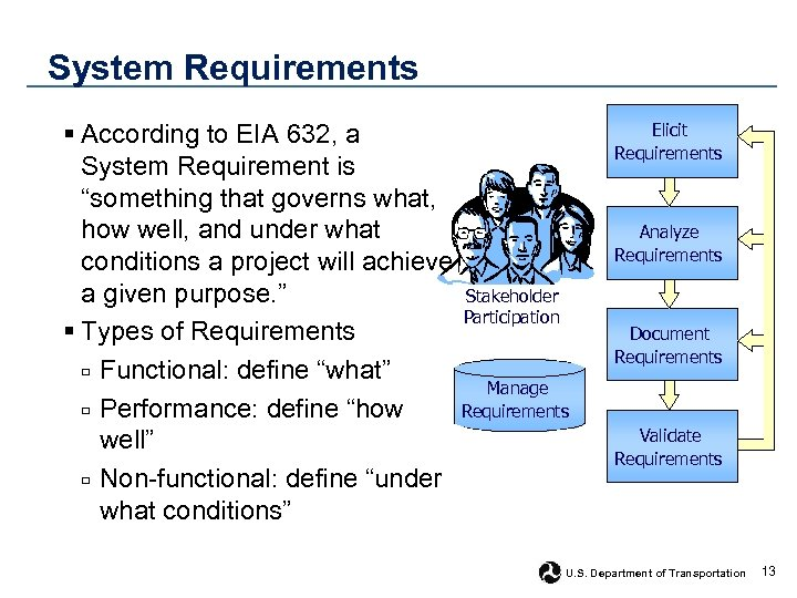 "System Requirements § According to EIA 632, a System Requirement is ""something that governs"