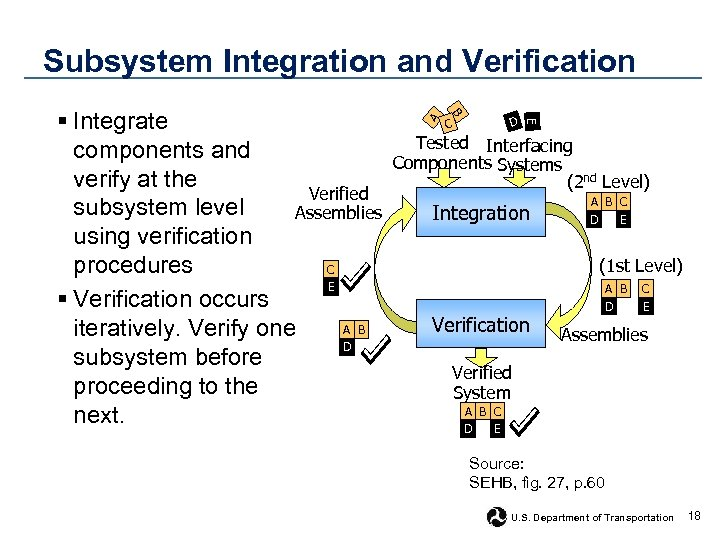 Subsystem Integration and Verification D C E A B § Integrate components and verify