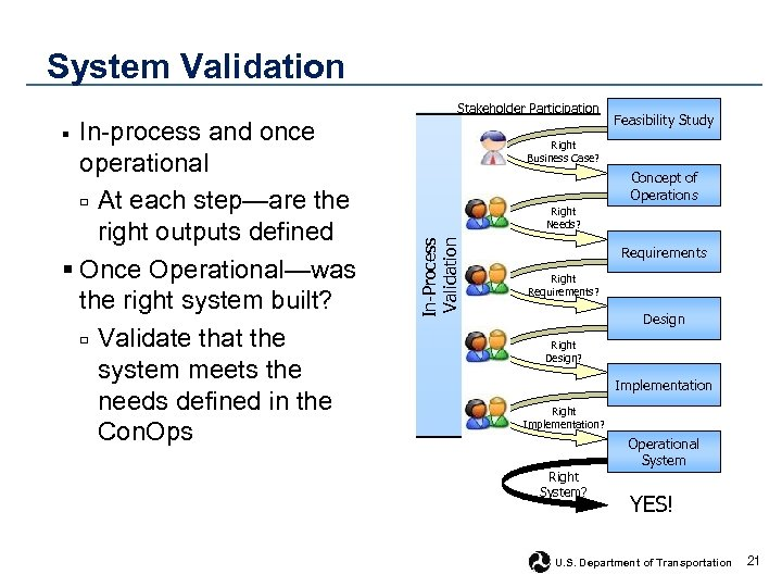 System Validation Stakeholder Participation In-process and once operational □ At each step—are the right