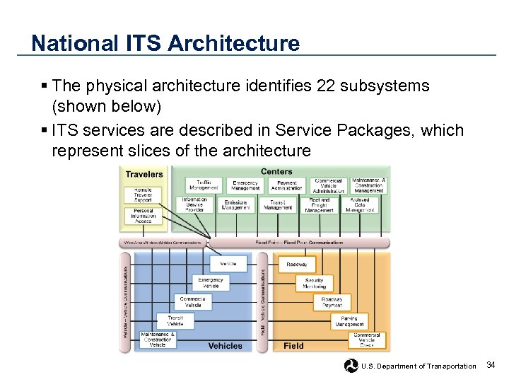 National ITS Architecture § The physical architecture identifies 22 subsystems (shown below) § ITS