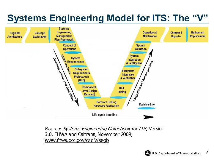 "Systems Engineering Model for ITS: The ""V"" Source: Systems Engineering Guidebook for ITS, Version"