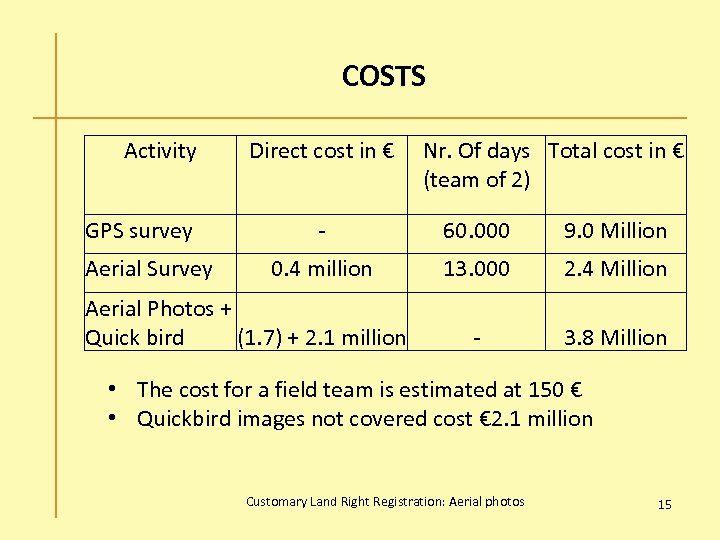 COSTS Activity GPS survey Aerial Survey Direct cost in € Nr. Of days Total