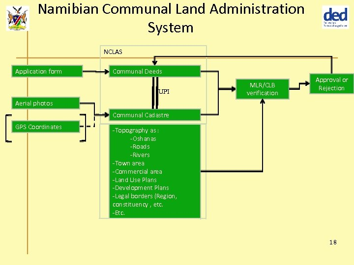Namibian Communal Land Administration System NCLAS Application form Communal Deeds UPI MLR/CLB verification Approval